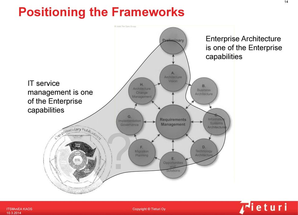 the Enterprise capabilities IT