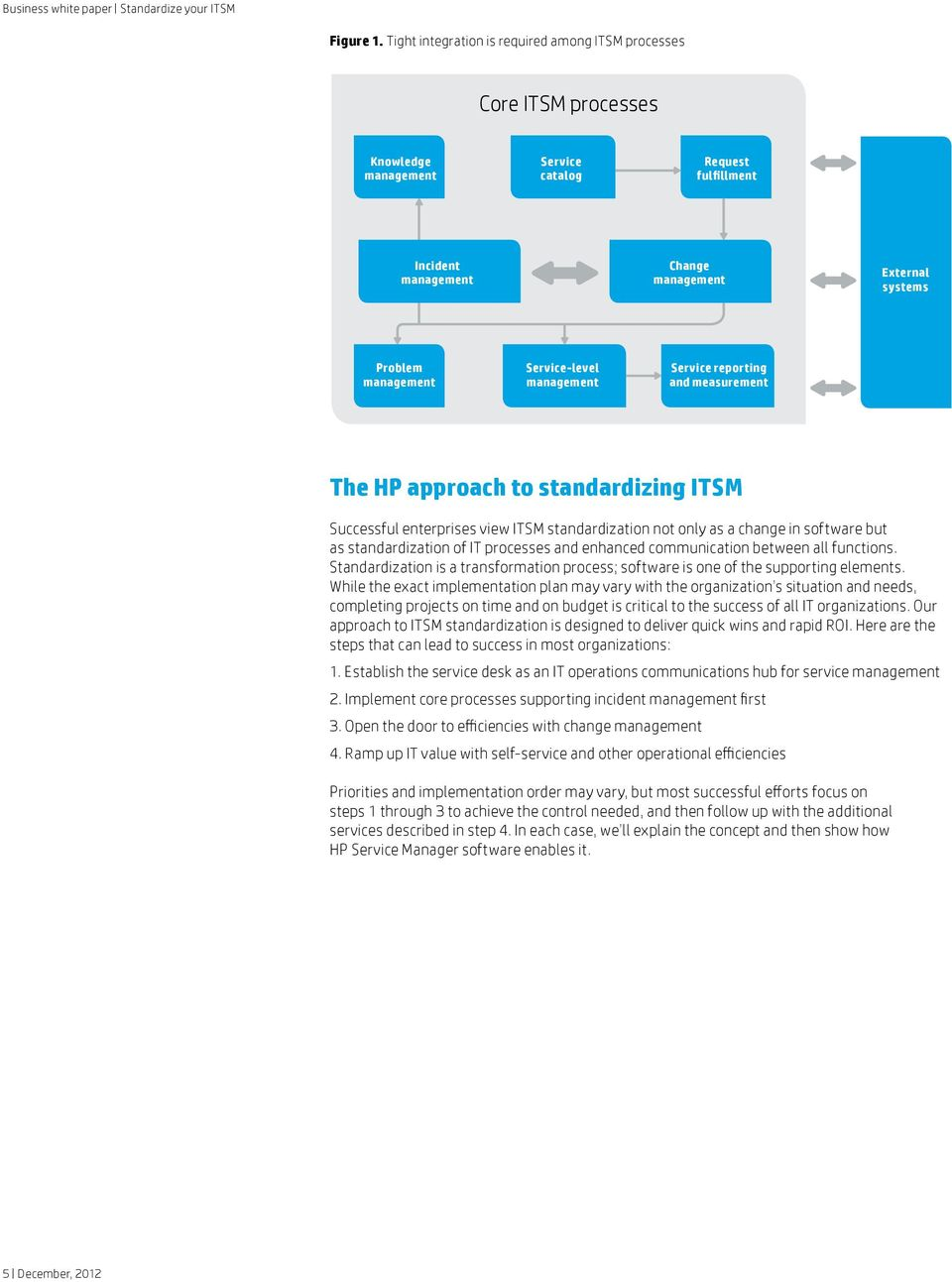 management Service-level management Service reporting and measurement The HP approach to standardizing ITSM Successful enterprises view ITSM standardization not only as a change in software but as