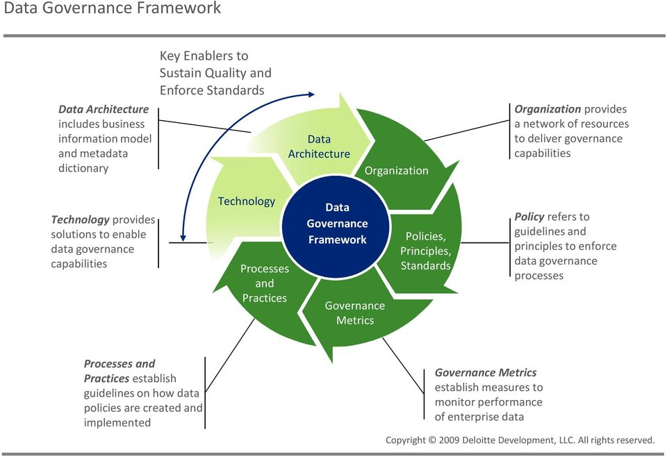 Governance Framework Governance Metrics Policies, Principles, Standards Policy refers to guidelines and principles to enforce data governance processes Processes and Practices establish