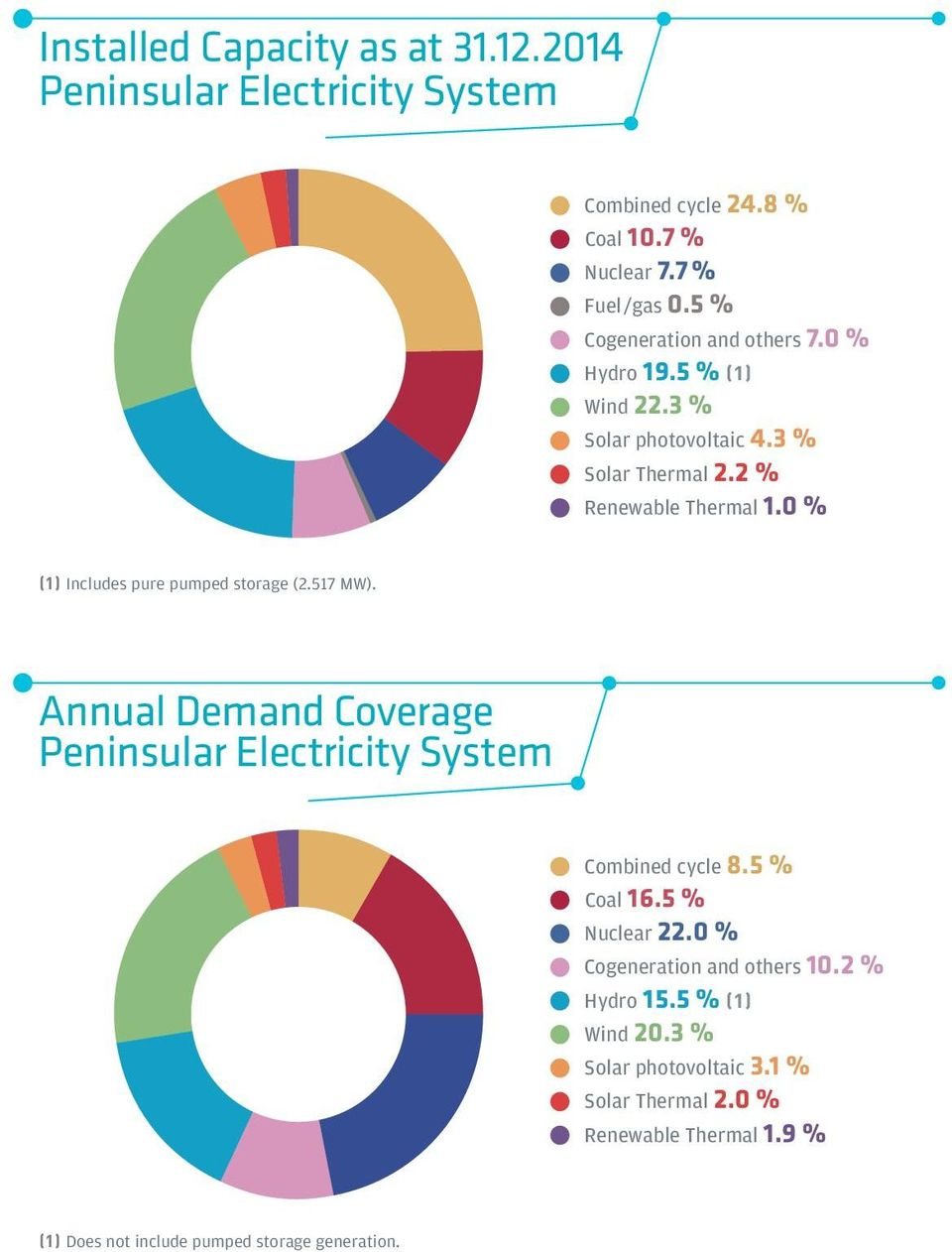 % (1) Includes pure pumped storage (2.517 MW). Annual Demand Coverage Peninsular Electricity System Combined cycle 8.5 % Coal 16.