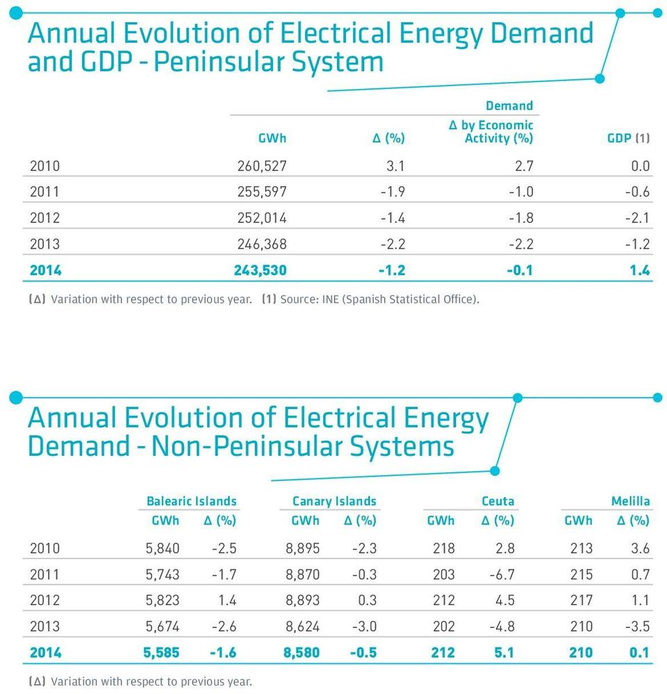 Annual Evolution of Electrical Energy Demand - Non-Peninsular Systems Balearic Islands Canary Islands Ceuta Melilla GWh Δ (%) GWh Δ (%) GWh Δ (%) GWh Δ (%) 21 5,84-2.5 8,895-2.