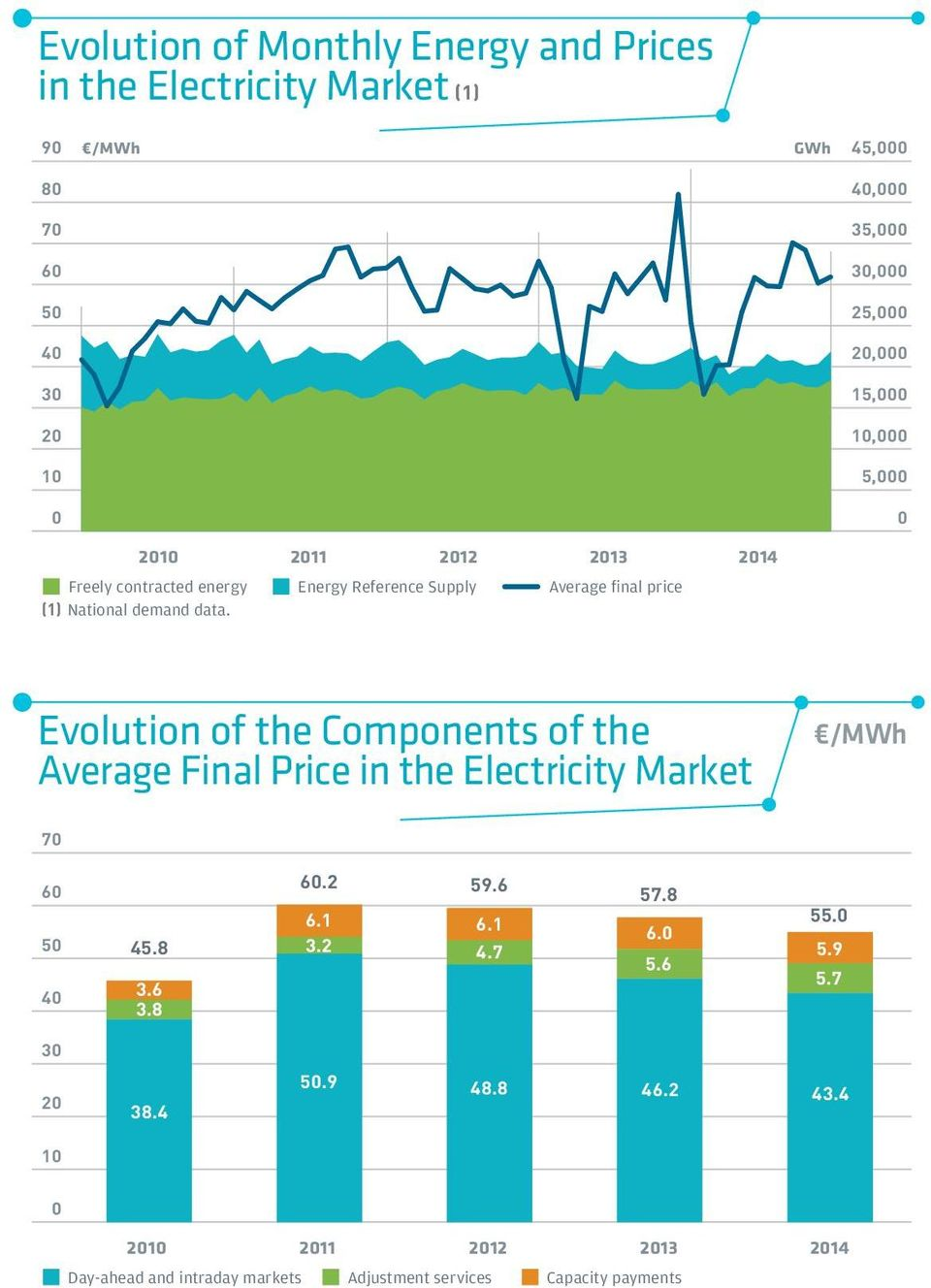 Evolution of the Components of the Average Final Price in the Electricity Market /MWh 7 6 5 4 6.2 6.1 45.8 3.2 3.6 3.8 59.6 6.