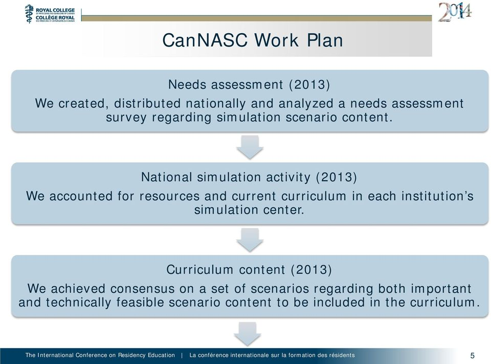 National simulation activity (2013) We accounted for resources and current curriculum in each institution s