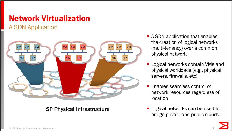 cal networks contain VMs and physical workloads (e.g.