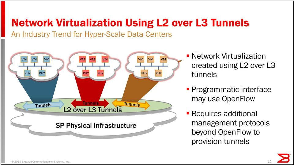 SP Physical Infrastructure Programmatic interface may use OpenFlow Requires additional