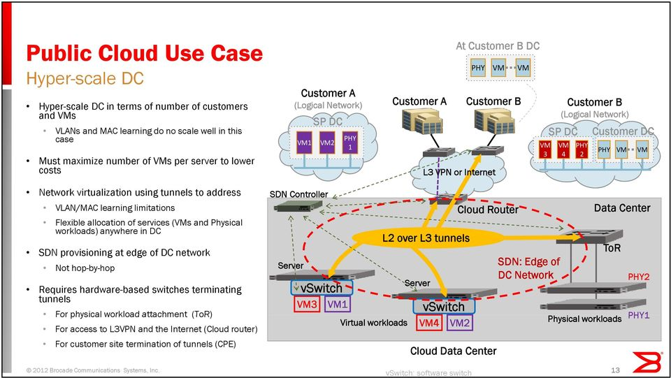 virtualization ti using tunnels to address VLAN/MAC learning limitations Flexible allocation of services (VMs and Physical workloads) anywhere in DC SDN provisioning at edge of DC network Not
