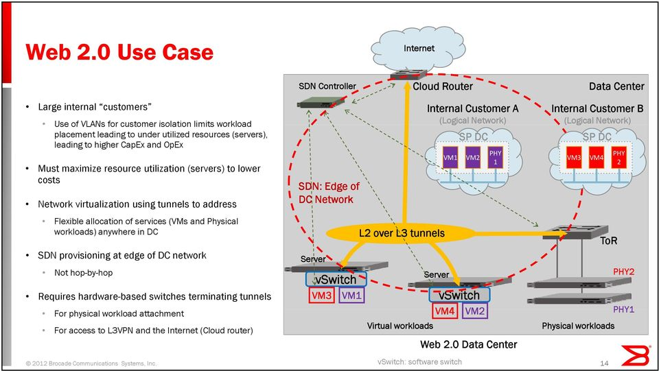 leading to higher CapEx and OpEx Must maximize resource utilization (servers) to lower costs Network virtualization using tunnels to address Flexible allocation of services (VMs and Physical