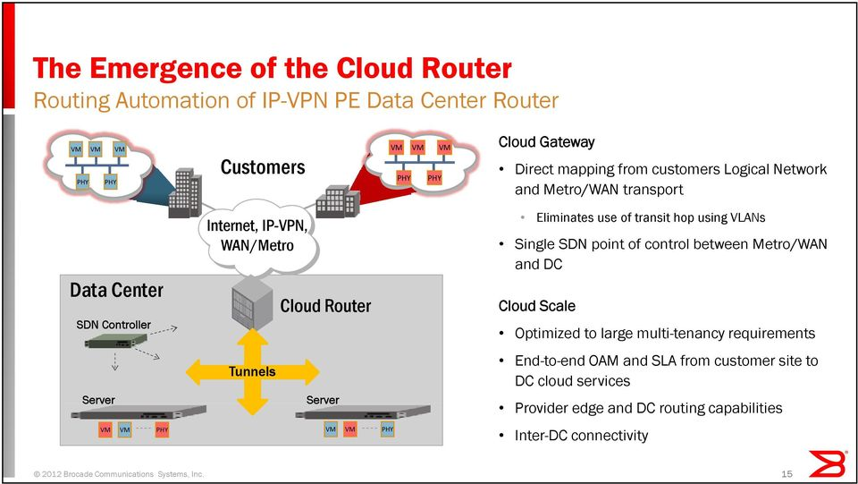transit hop using VLANs Single SDN point of control between Metro/WAN and DC Cloud Scale Optimized to large multi-tenancy requirements End-to-end OAM