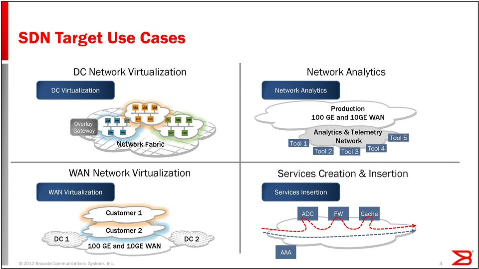 Tool 4 Tool 5 WAN Network Virtualization WAN Virtualization Services Creation & Insertion Services Insertion