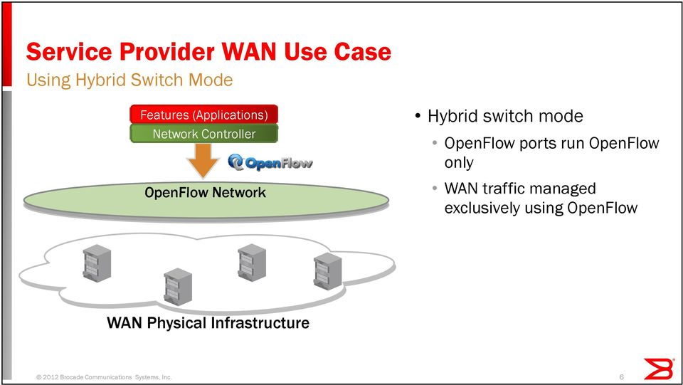 OpenFlow ports run OpenFlow only WAN traffic managed exclusively using