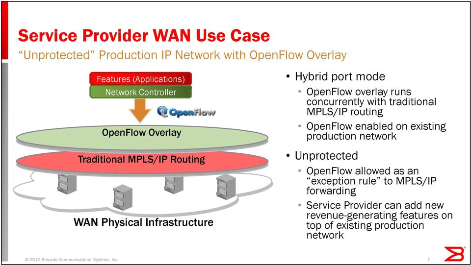 network Traditional MPLS/IP Routing WAN Physical Infrastructure Unprotected OpenFlow allowed as an exception rule to MPLS/IP forwarding