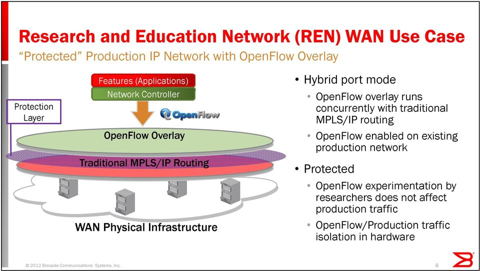 Overlay Traditional MPLS/IP Routing WAN Physical Infrastructure OpenFlow enabled on existing production network Protected OpenFlow