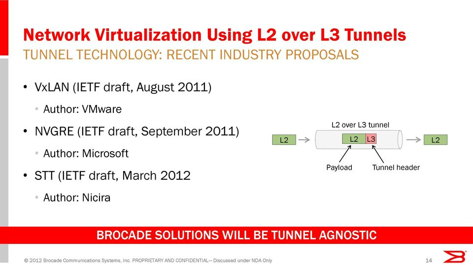 March 2012 L2 L2 over L3 tunnel L2 L3 Payload Tunnel header L2 Author: Nicira BROCADE SOLUTIONS WILL BE