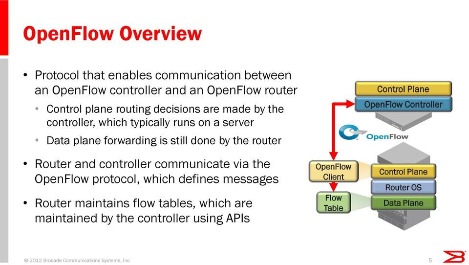 controller communicate via the OpenFlow protocol, which defines messages Router maintains flow tables, which are maintained by the