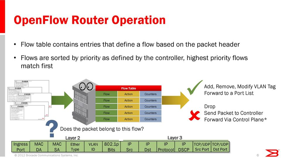 Does the packet belong to this flow? MAC SA Flow Action Counters Layer 2 Layer 3 Ether VLAN 802.