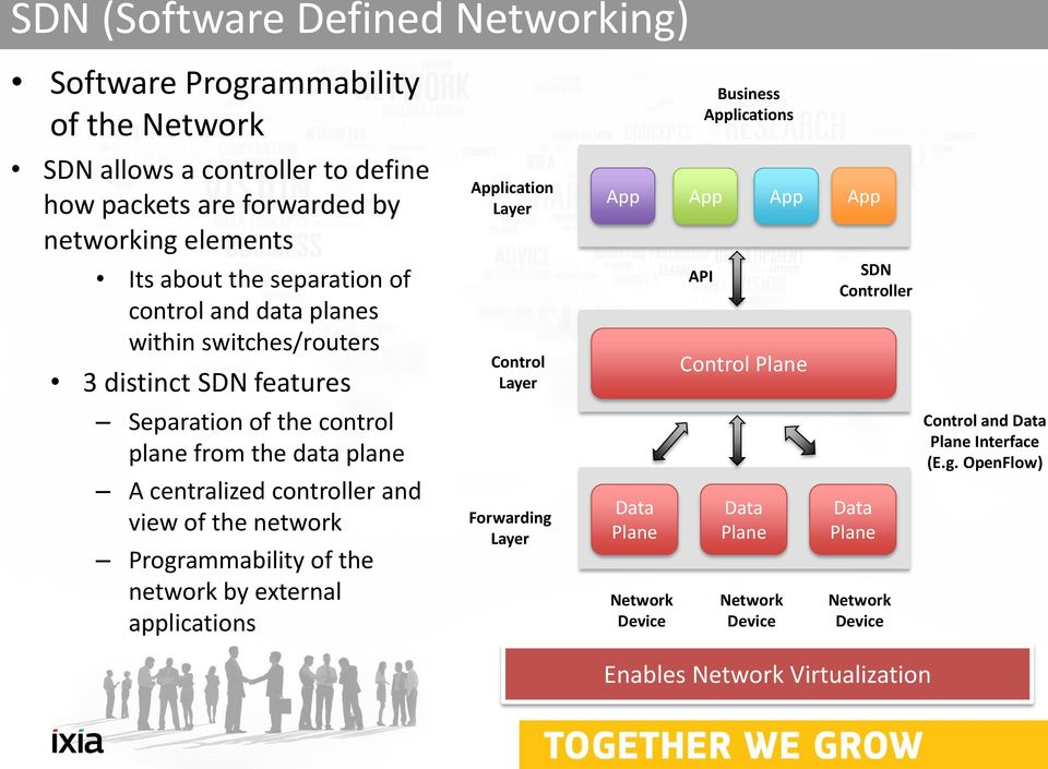of the network Programmability of the network by external applications Application Layer Control Layer Forwarding Layer App App App App Data Plane Network Device API
