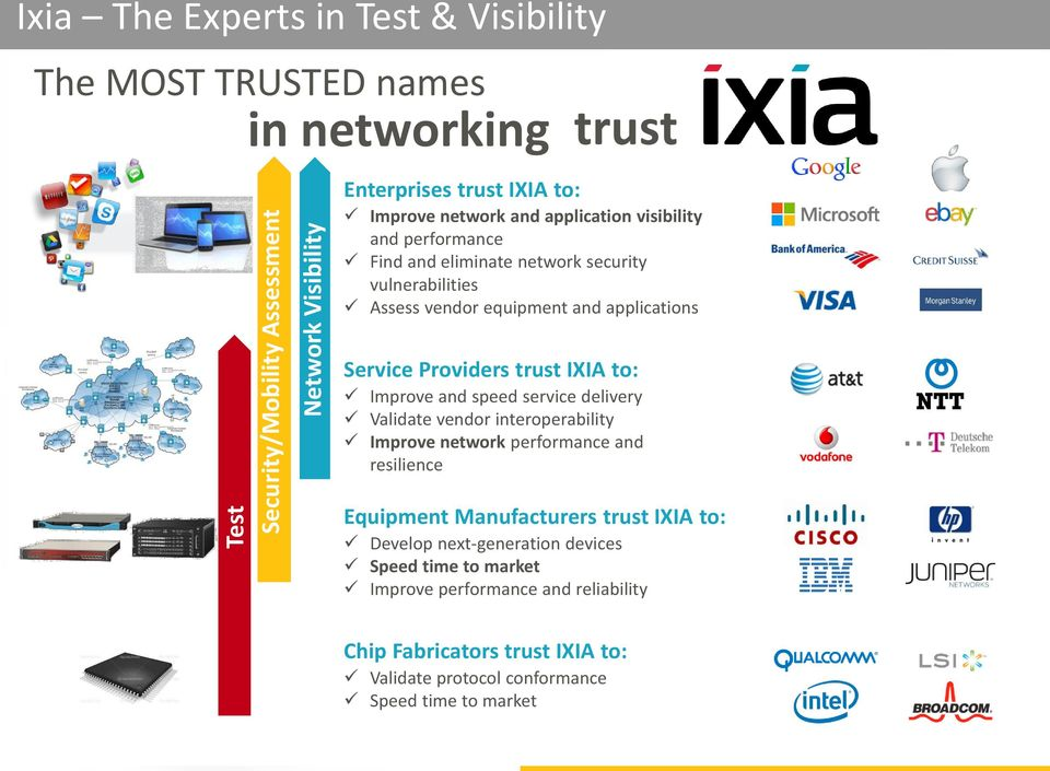 Providers trust IXIA to: Improve and speed service delivery Validate vendor interoperability Improve network performance and resilience Equipment Manufacturers trust