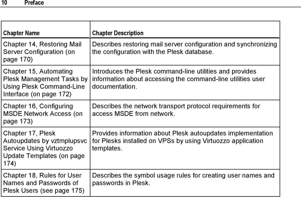 Plesk Users (see page 175) Chapter Description Describes restoring mail server configuration and synchronizing the configuration with the Plesk database.