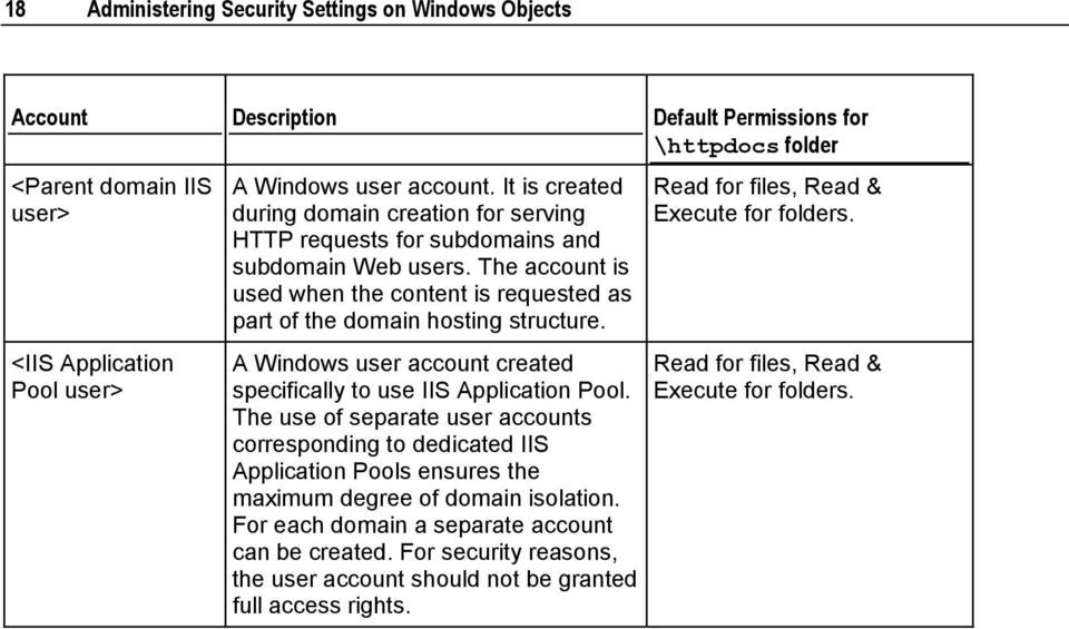 A Windows user account created specifically to use IIS Application Pool.