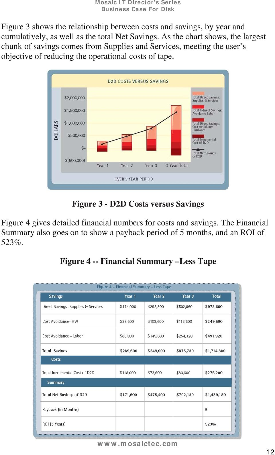 operational costs of tape. Figure 3 - D2D Costs versus Savings Figure 4 gives detailed financial numbers for costs and savings.