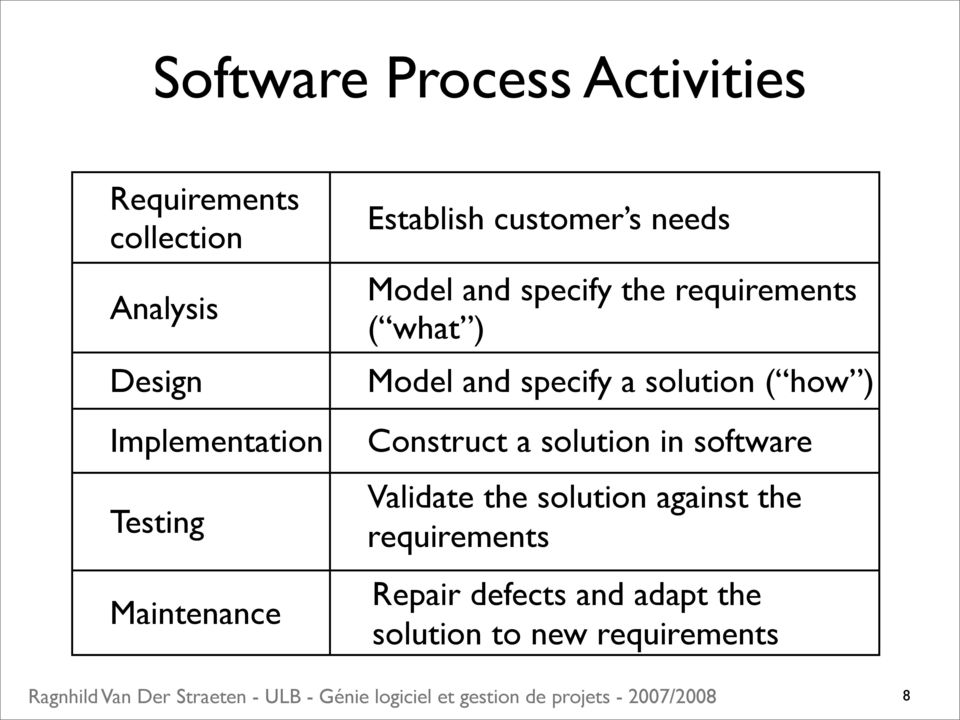 what ) Model and specify a solution ( how ) Construct a solution in software Validate