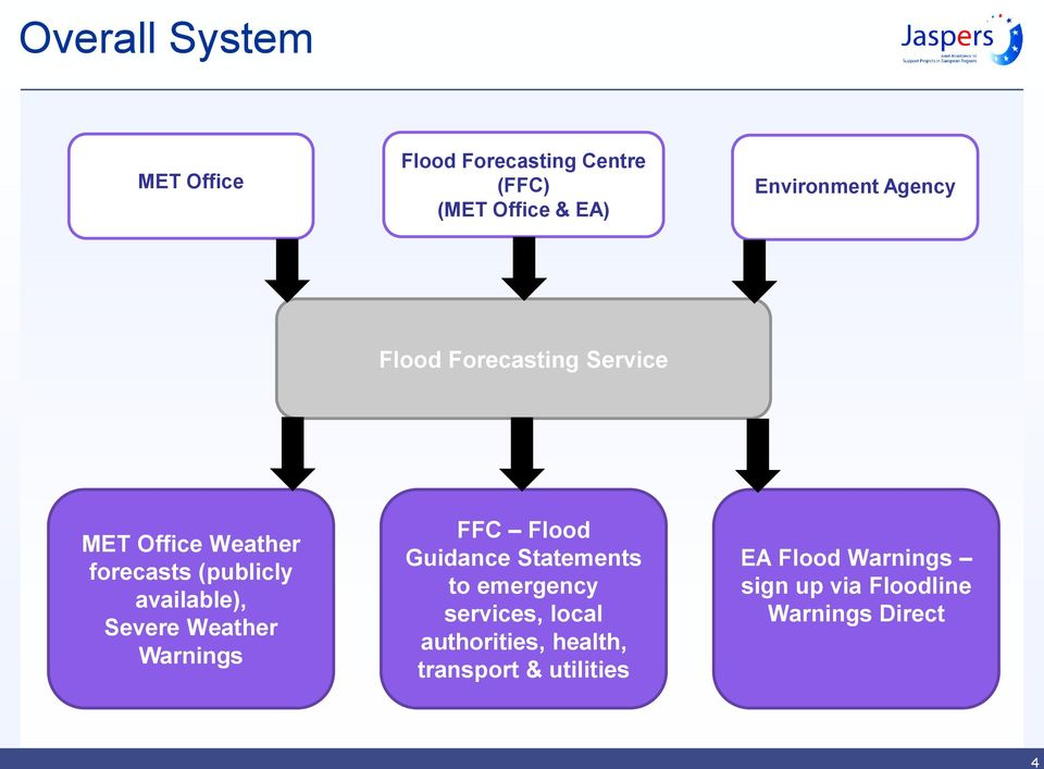 Severe Weather Warnings FFC Flood Guidance Statements to emergency services, local