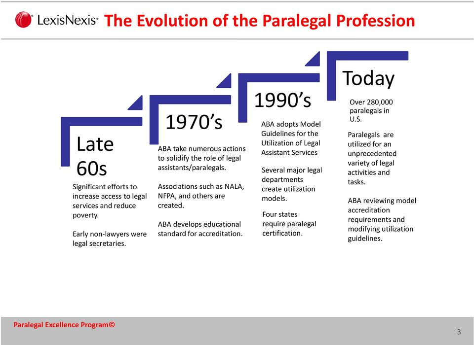 The Effective Utilization Of Paralegals In Corporate Legal