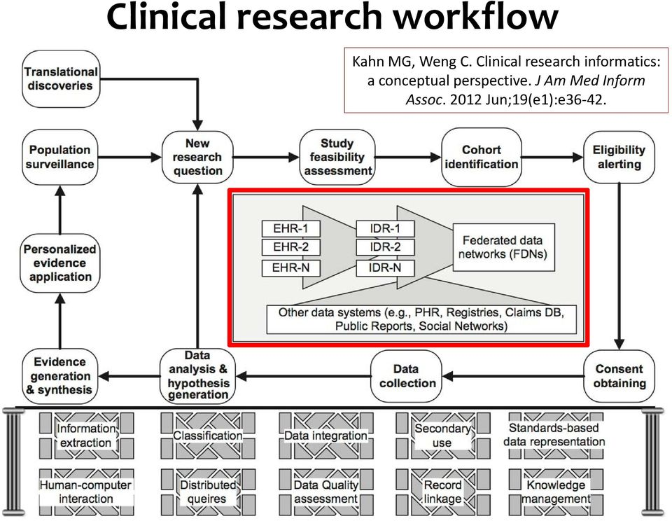 Clinical research informatics: a