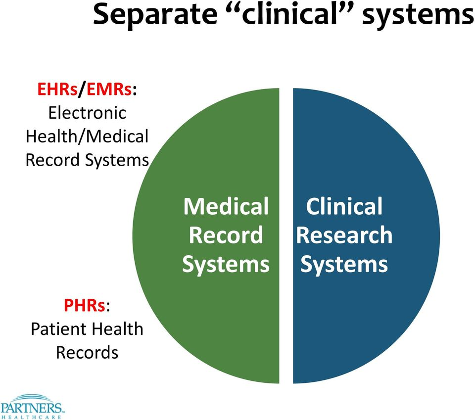 Systems Medical Record Systems