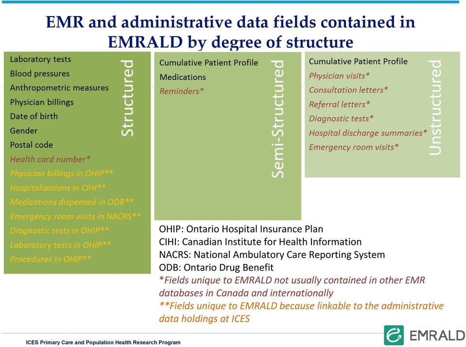 System ODB: Ontario Drug Benefit *Fields unique to EMRALD not usually contained in other EMR databases in