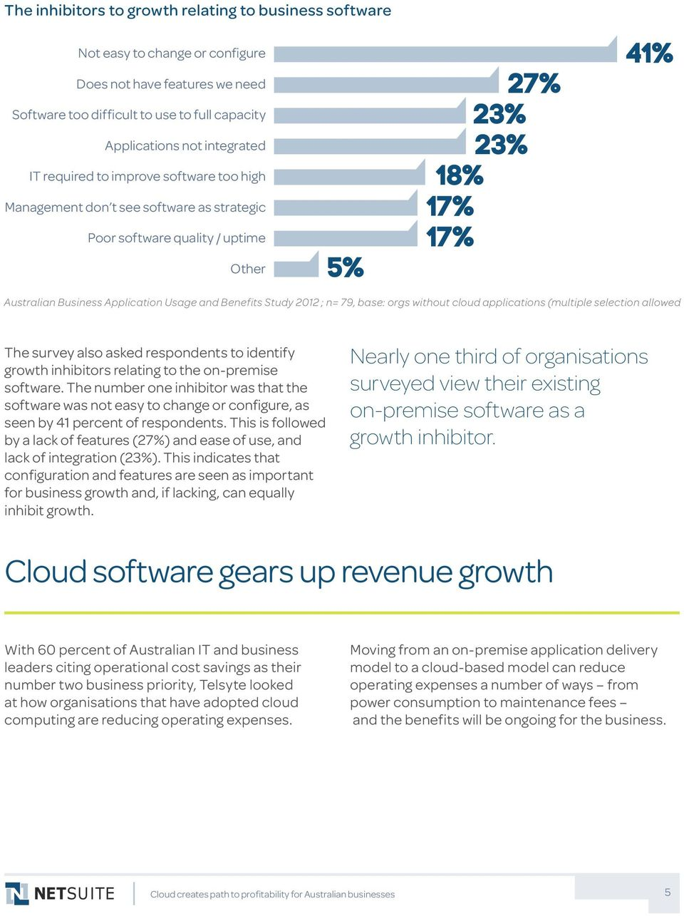Study 2012 ; n= 79, base: orgs without cloud applications (multiple selection allowed The survey also asked respondents to identify growth inhibitors relating to the on-premise software.