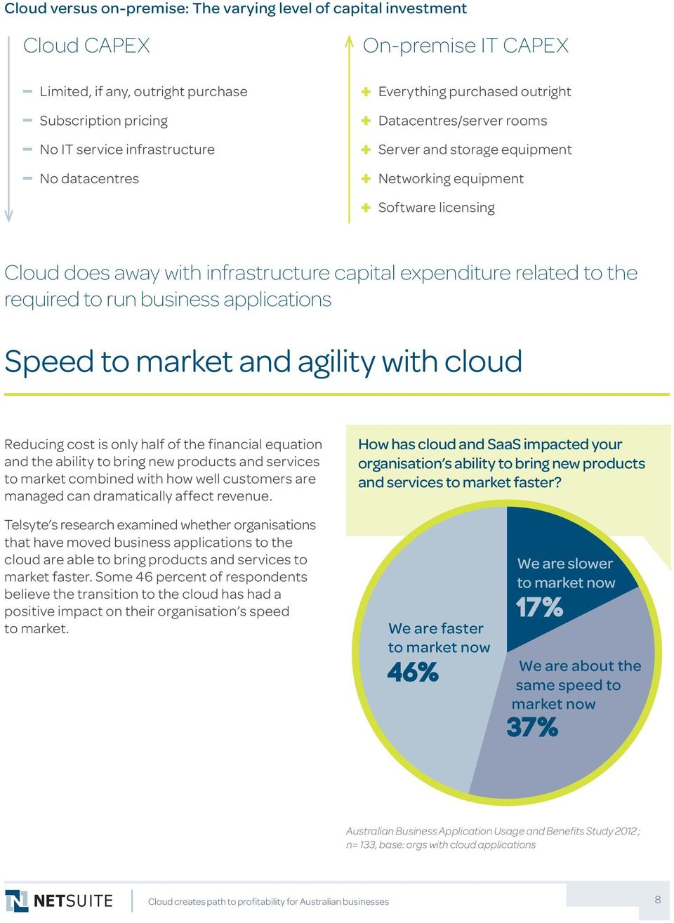 required to run business applications Speed to market and agility with cloud Reducing cost is only half of the financial equation and the ability to bring new products and services to market combined