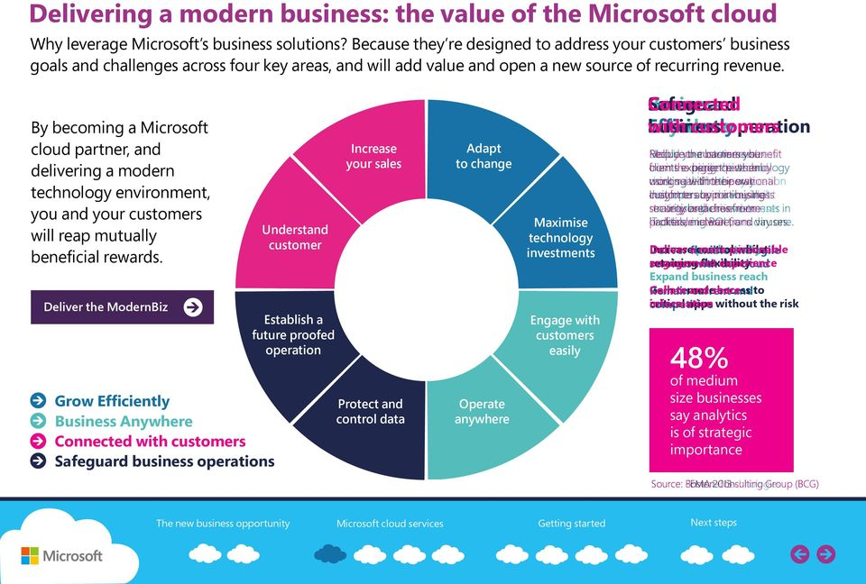 By becoming a Microsoft cloud partner, and delivering a modern technology environment, you and your customers will reap mutually beneficial rewards.