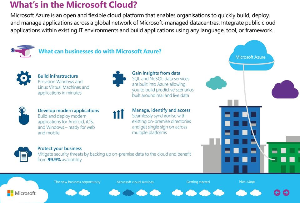 Integrate public cloud applications within existing IT environments and build applications using any language, tool, or framework. What can businesses do with Microsoft Azure?