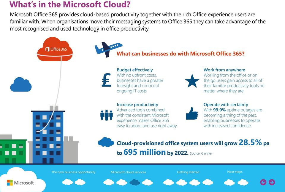 What can businesses do with Microsoft Office 365?