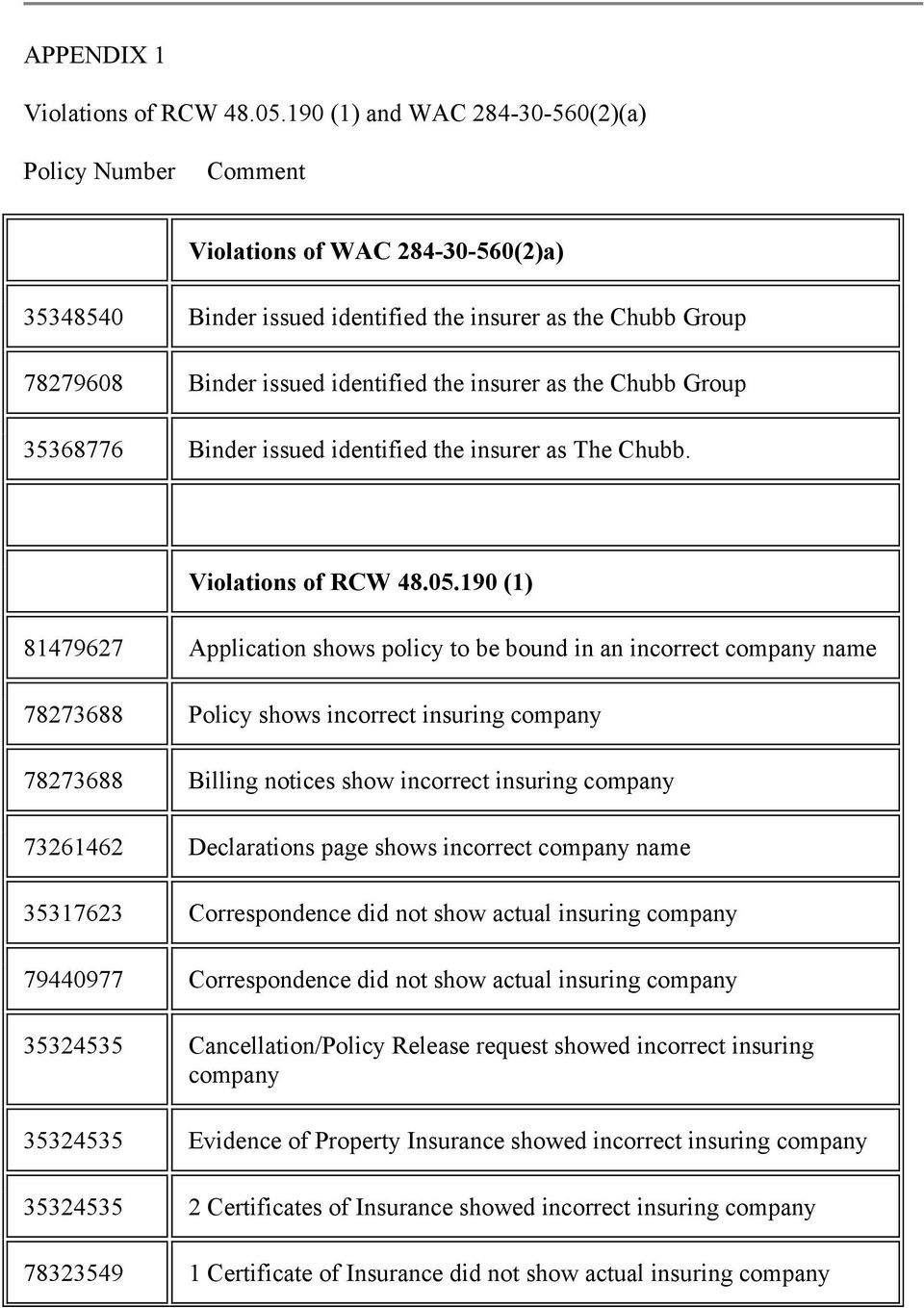 as the Chubb Group 35368776 Binder issued identified the insurer as The Chubb. Violations of RCW 48.05.