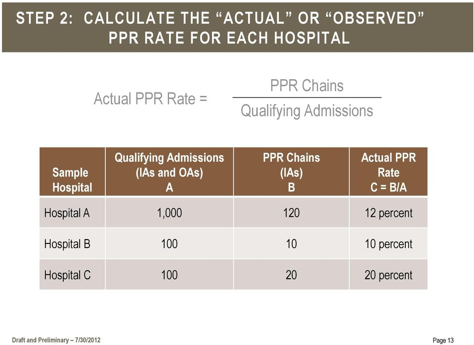 PPR Chains (IAs) B Actual PPR Rate C = B/A Hospital A 1,000 120 12 percent Hospital B