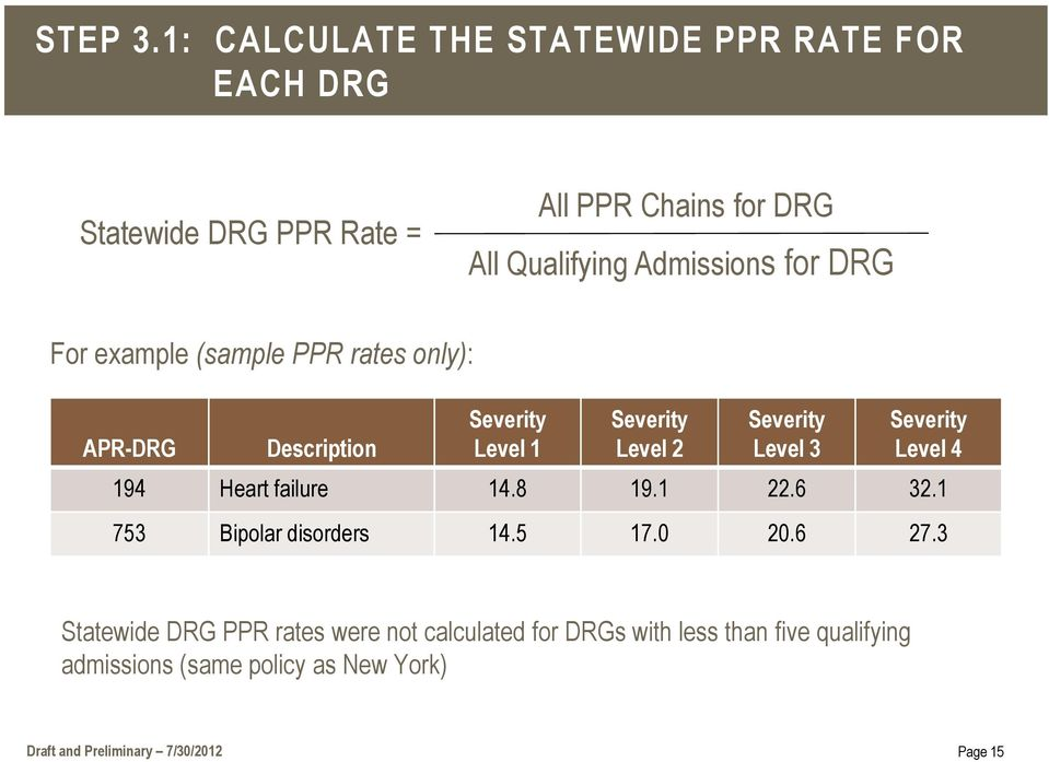 for DRG For example (sample PPR rates only): APR-DRG Description Severity Level 1 Severity Level 2 Severity Level 3 Severity