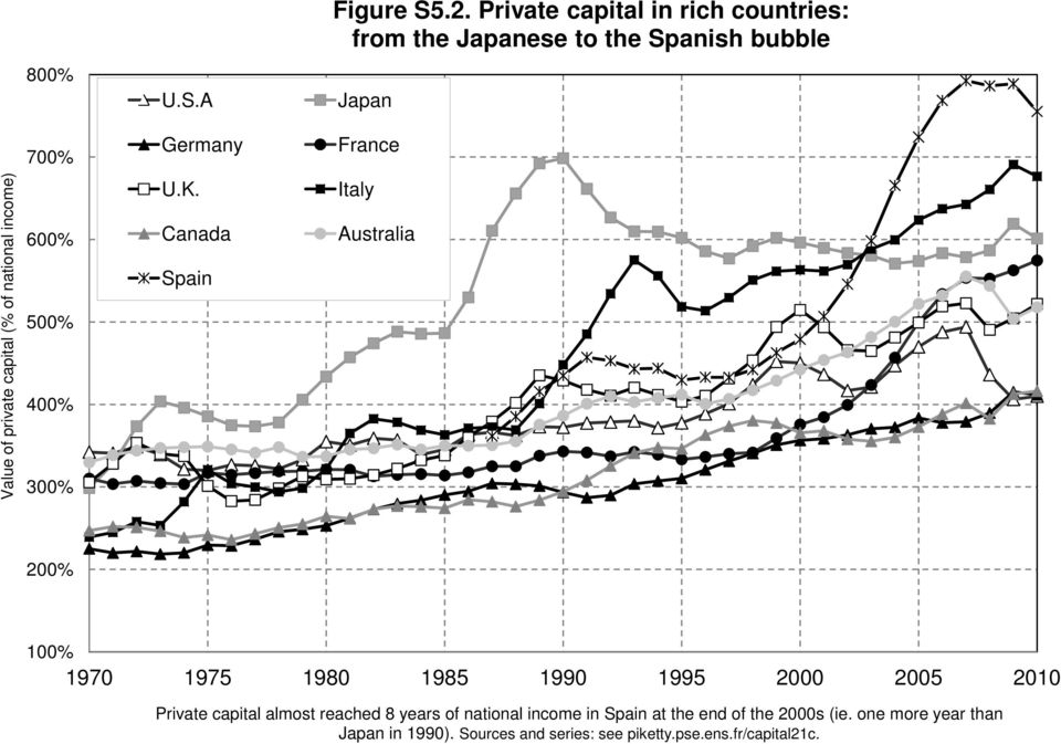 reached 8 years of national income in Spain at the end of the 2000s (ie. one more year than Japan in 1990).