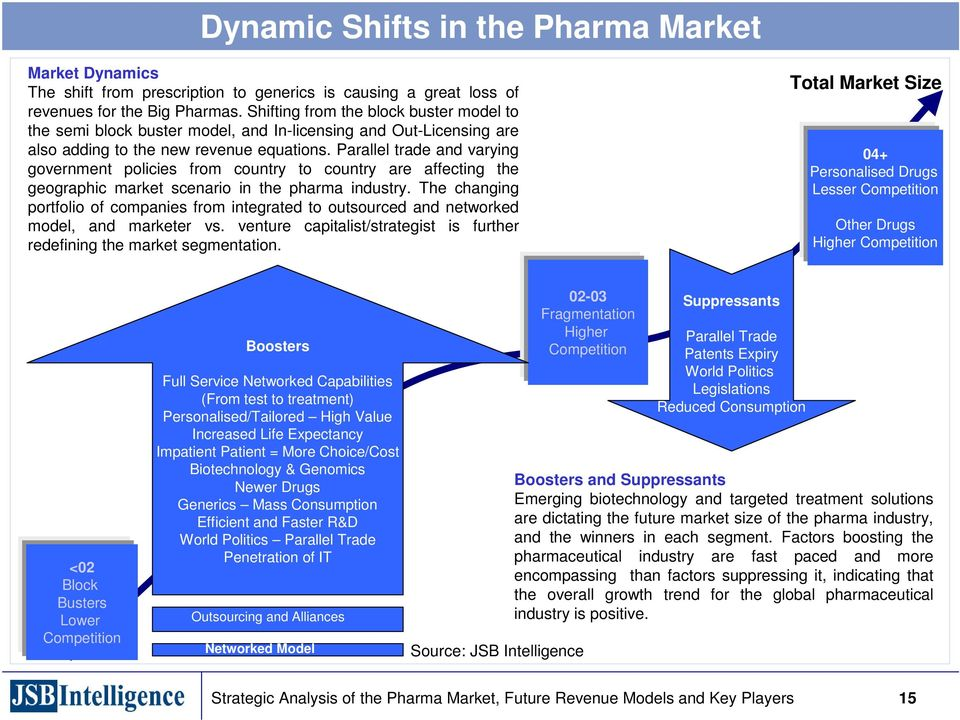 Parallel trade and varying government policies from country to country are affecting the geographic market scenario in the pharma industry.