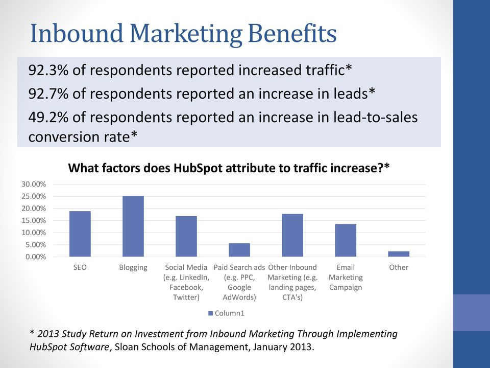 00% What factors does HubSpot attribute to traffic increase?* SEO Blogging Social Media (e.g. LinkedIn, Facebook, Twitter) Paid Search ads (e.g. PPC, Google AdWords) Other Inbound Marketing (e.