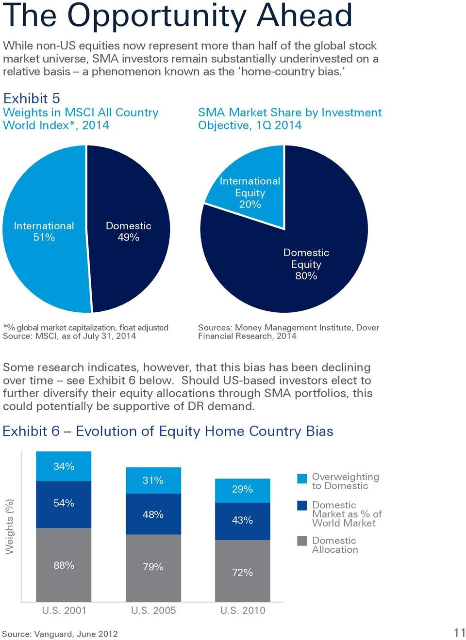 Exhibit 5 Weights in MSCI All Country World Index*, 2014 SMA Market Share by Investment Objective, 1Q 2014 International Equity 20% International 51% Domestic 49% Domestic Equity 80% *% global market