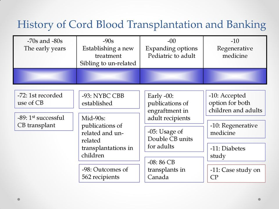 related and unrelated transplantations in children -98: Outcomes of 562 recipients Early -00: publications of engraftment in adult recipients -05: Usage of Double