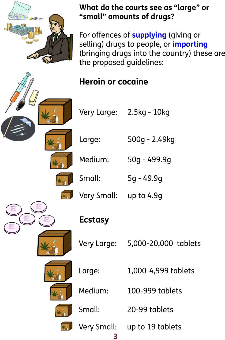 are the proposed guidelines: Heroin or cocaine Very Large: 2.5kg - 10kg Large: 500g - 2.49kg Medium: 50g - 499.