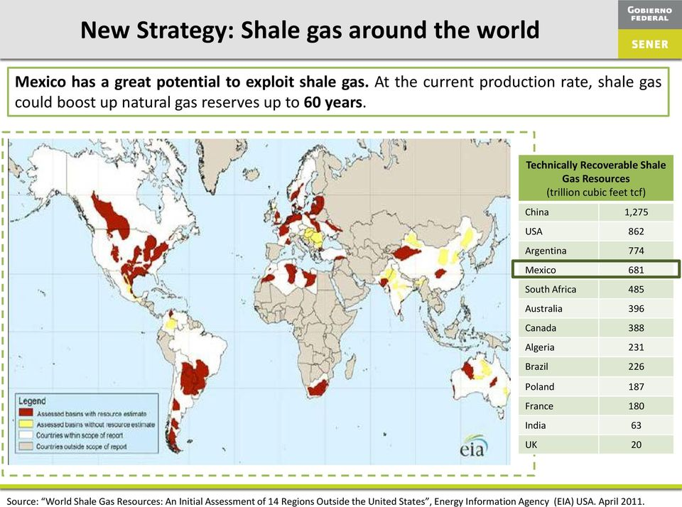 Technically Recoverable Shale Gas Resources (trillion cubic feet tcf) China 1,275 USA 862 Argentina 774 Mexico 681 South Africa 485