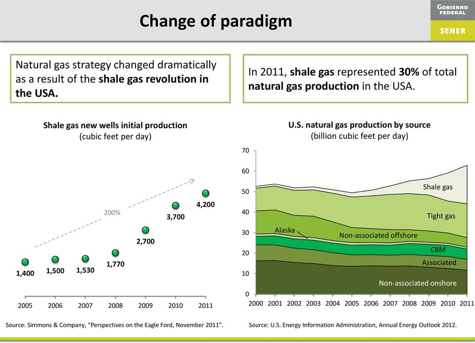 . Shale gas new wells initial production (cubic feet per day) 70 U.S. natural gas production by source (billion cubic feet per day) 60 4,200 200% 3,700 2,700 1,770 1,400 1,500