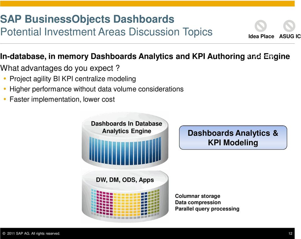 Project agility BI KPI centralize modeling Higher performance without data volume considerations Faster implementation,