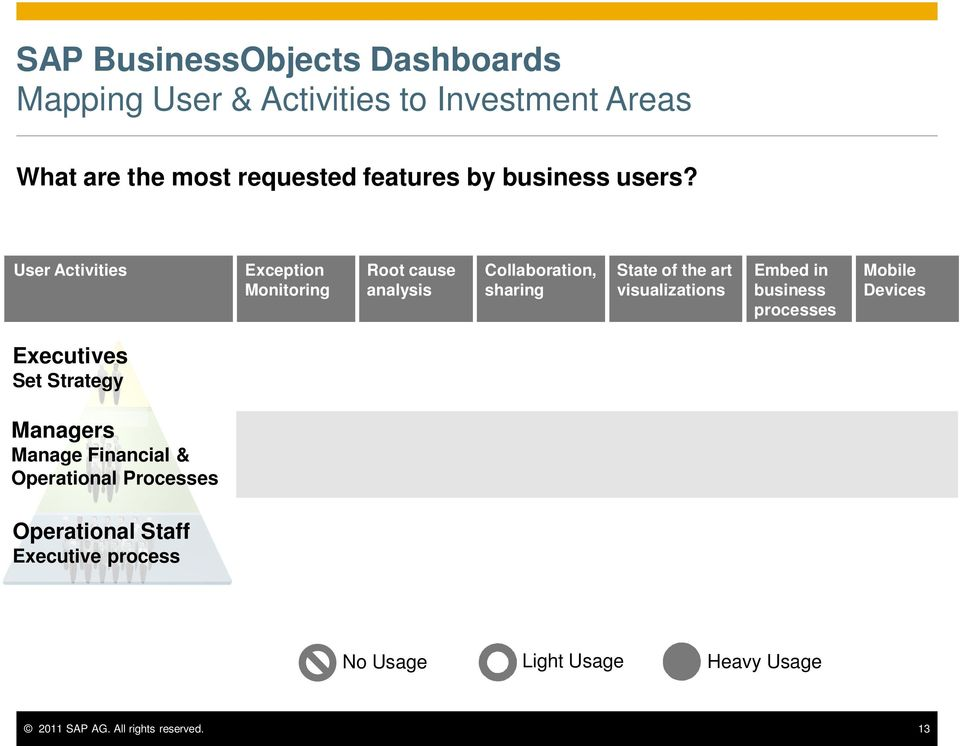 visualizations Embed in business processes Mobile Devices Executives Set Strategy Managers Manage Financial