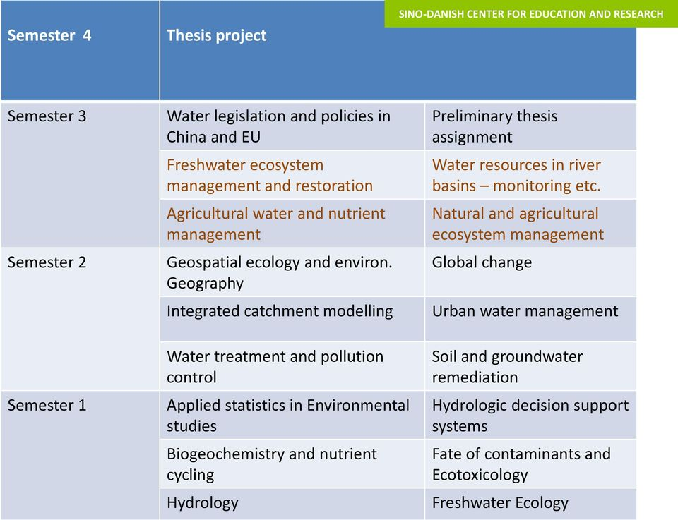 Geography Integrated catchment modelling Preliminary thesis assignment Water resources in river basins monitoring etc.