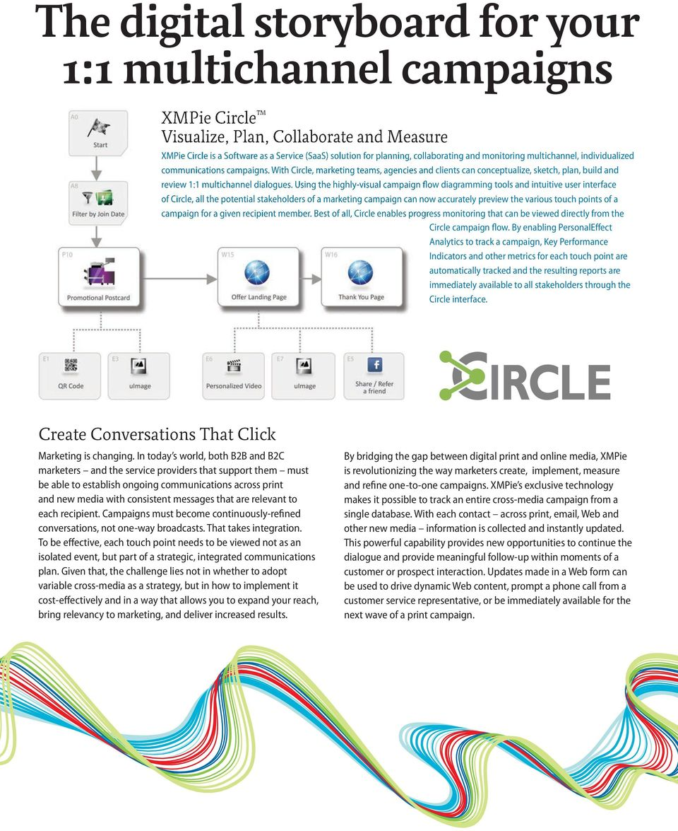 Using the highly-visual campaign flow diagramming tools and intuitive user interface of Circle, all the potential stakeholders of a marketing campaign can now accurately preview the various touch